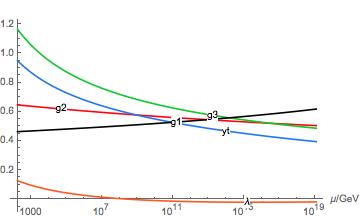 Physics: RGErun 2: Solving RGEs in EFTs [Kristjan Kannike]